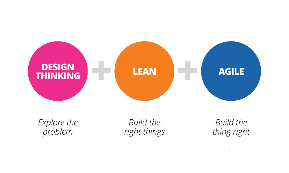 design thinking lean and agile