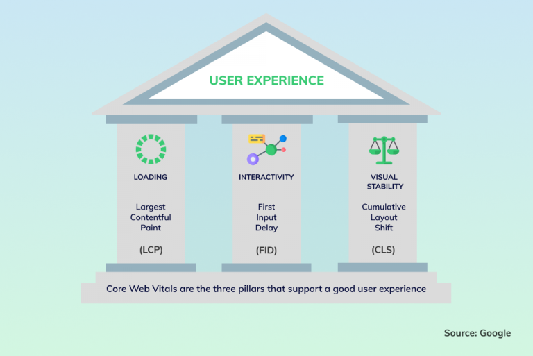 Illustration diagram describing the three pillars of Core Web Vitals