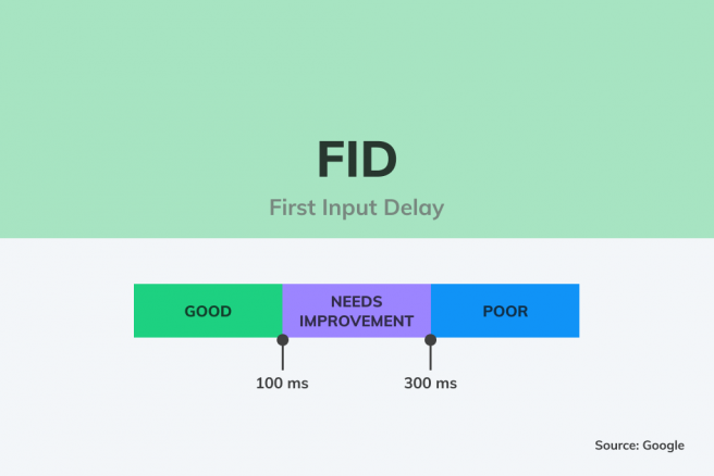 Illustration diagram describing one of the pillars of Core Web Vitals named as First Input Delay (FID)