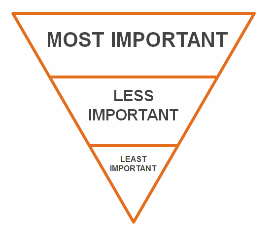 An inverted triangle showing the priority of the structured content