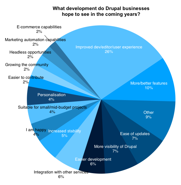 Pie chart with different blue coloured separations to show Drupal Business Survey 2019
