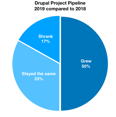 Pie chart with different blue coloured regions showing Drupal 2019 project pipeline