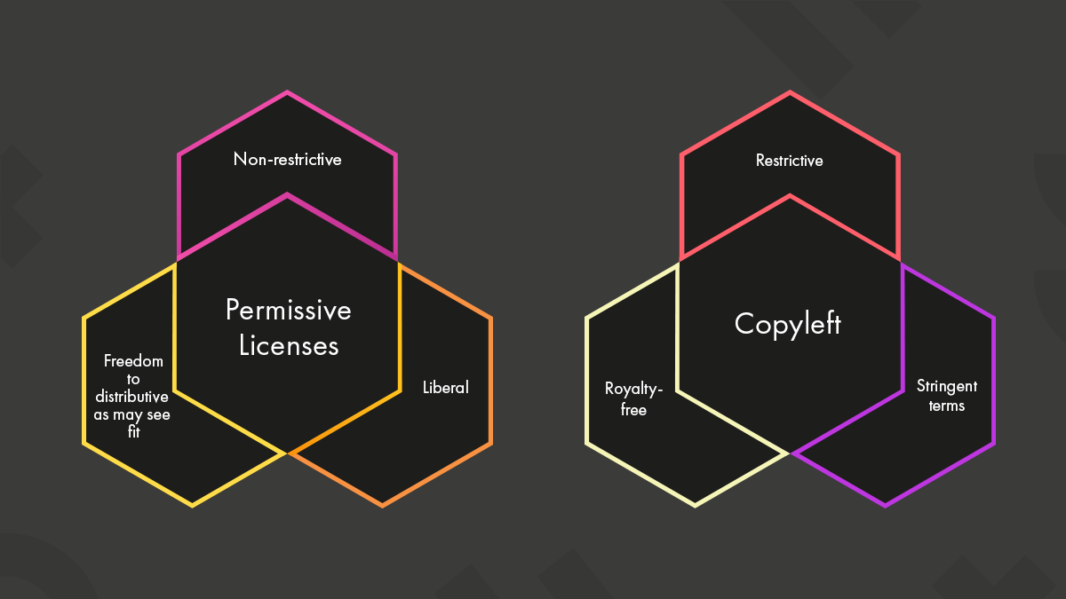 The two categories of open source licenses are highlighted in a diagram.