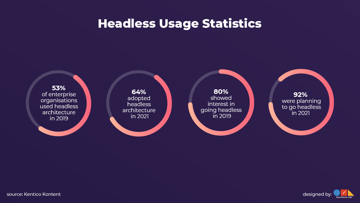 The usage statistics of the headless architecture are shown.