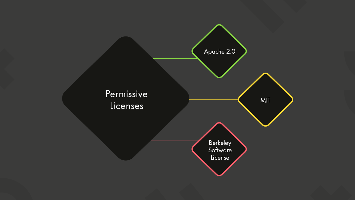The examples of permissive licenses are shown in a diagram.