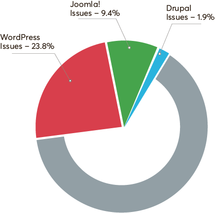A pie chart depicts the percentage of vulnerabilities in Drupal and two other CMSs.