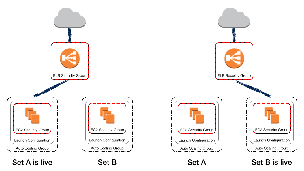 An image divided into two halves where both have a cloud at the top connected to a security group which in turn is connected to the EC2 security group.