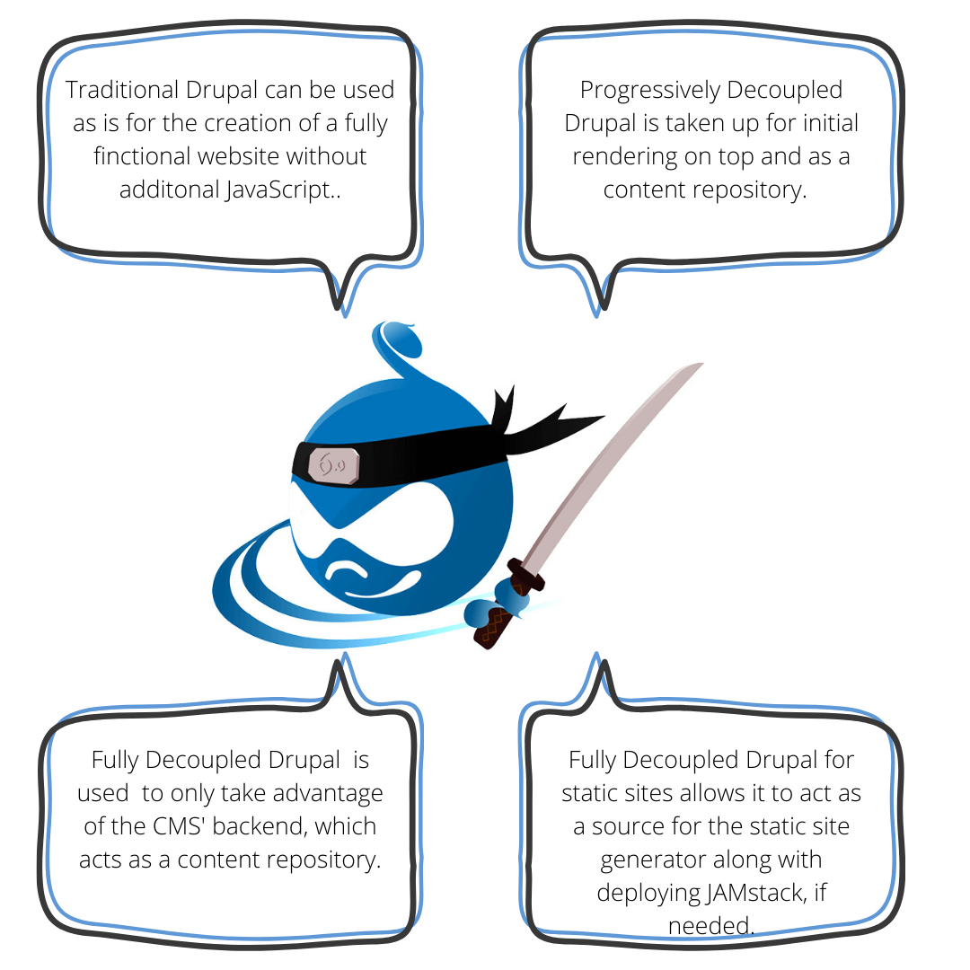 The Drupal logo is in the center with four dialogue boxes that are describing the four approaches of Drupal architecture.