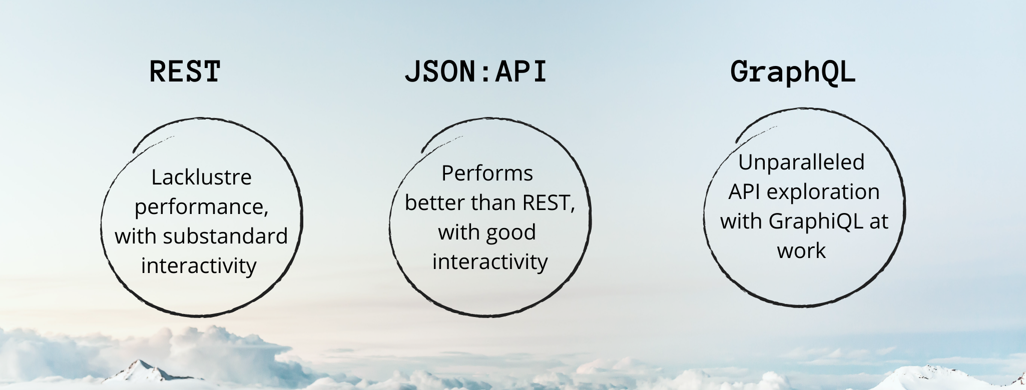 A distinction is shown between the three APIs, REST, JSON and GraphQL, in three circles with regards to API exploration.