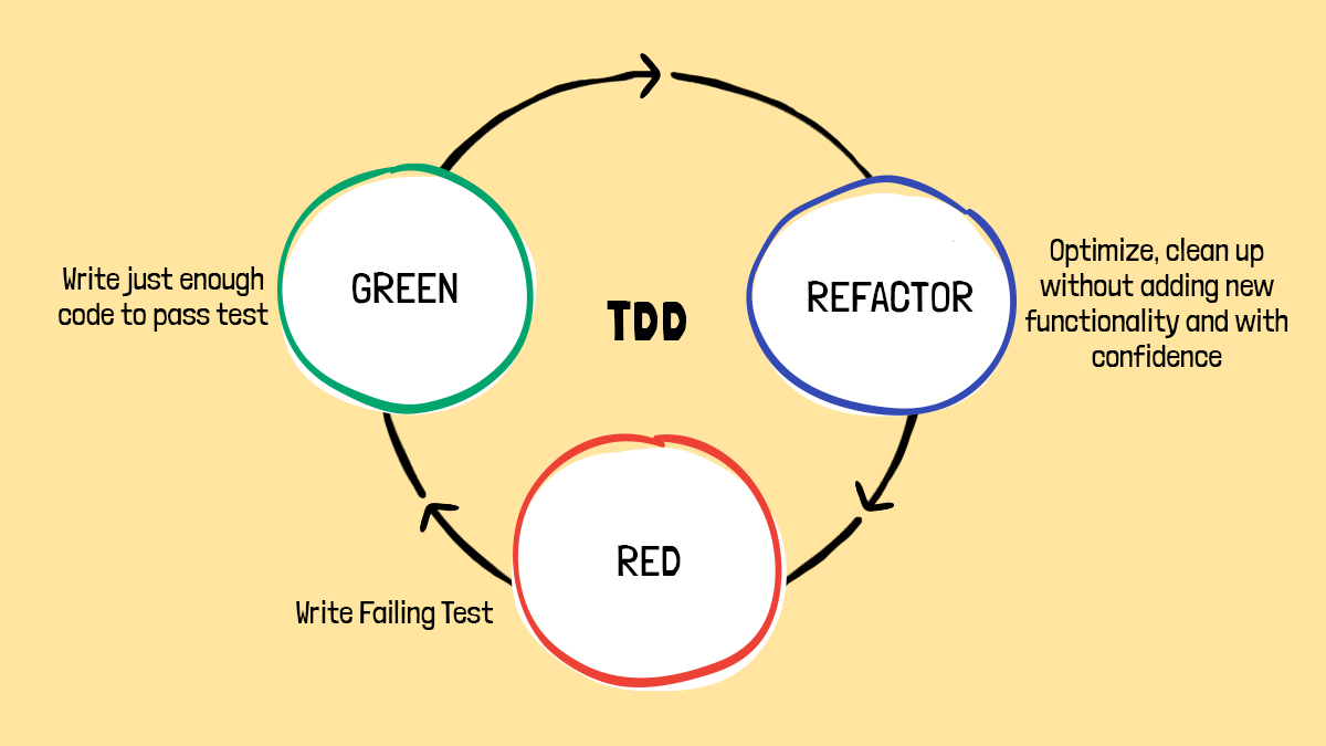 yellow background with three circles reading 'red' 'green' and 'refactor' displaying the process of red green refactoring