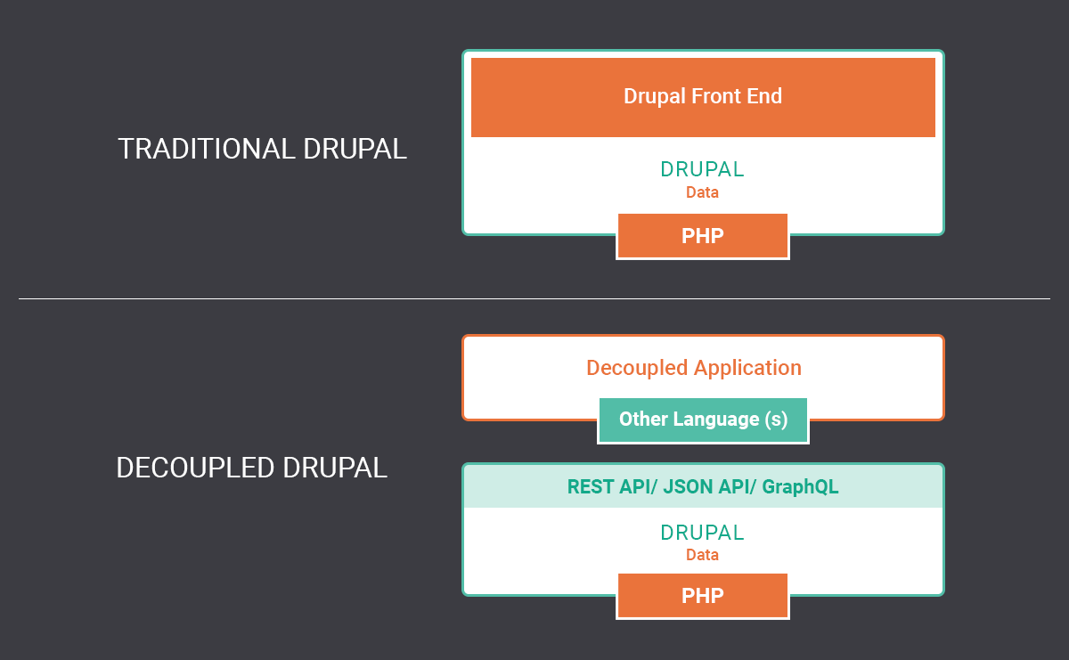 Graphic using green and orange texts and boxes to structurally compare traditional and headless CMS