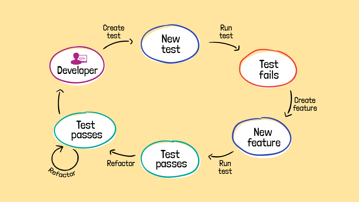 pale yellow background with a circular diagram showing the various steps in refactoring