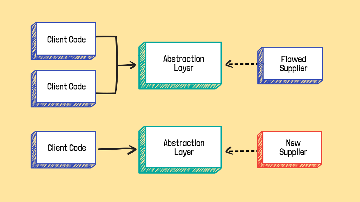 yellow background with white rectangles, explaining the process of abstraction in refactoring