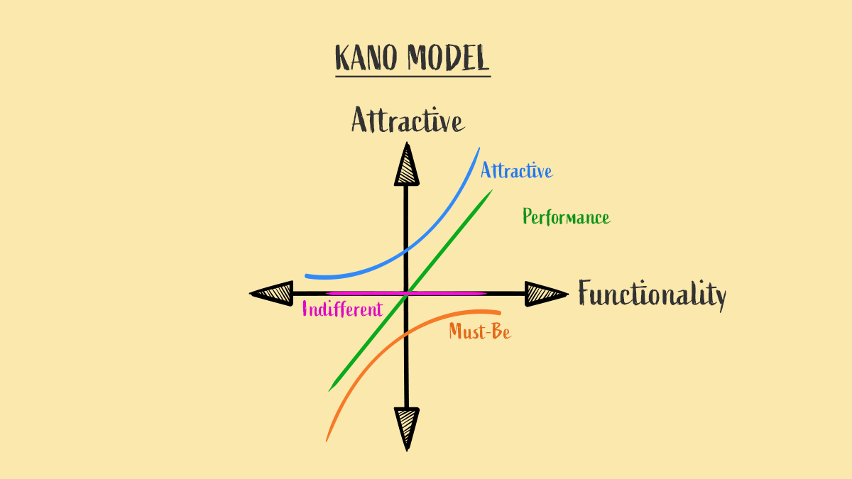 A graphs illustrates the four parameters of the KANO model.