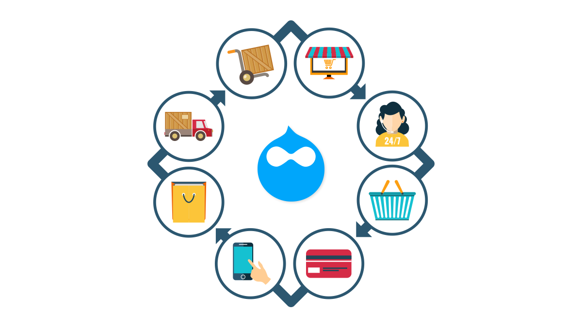 Ecommerce icons around a Drupal icon