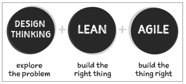 design thinking, lean and agile