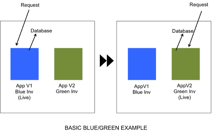 Image of a blue and green square in two different images. The first one shows request in the blue box and the second pictures show the same