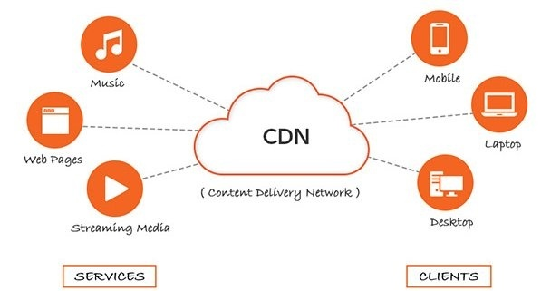 Image of the cloud saying CDN, where it has three parts on the left side of the cloud-connected with dots and same is on the right side too