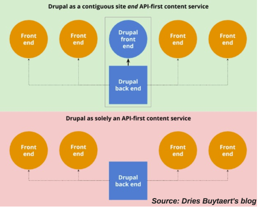 Flowchart showing the workflow of Coupled and Decoupled Drupal with rectangular boxes