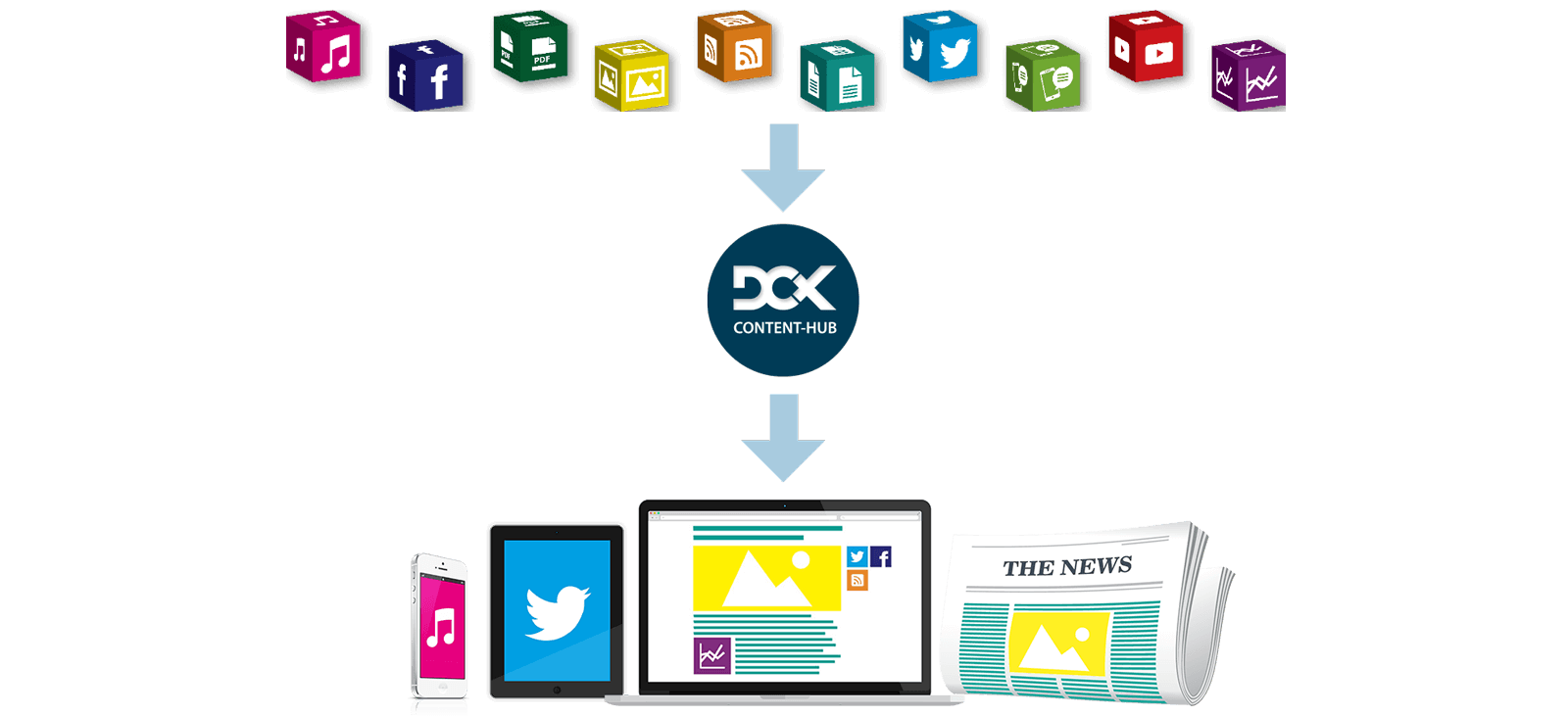 Image of a laptop, phone, tablet and a newspaper in a line where several media icon are made at the top. Both of them are connected with arrows. In between the arrows, there is an image of DCX content hub