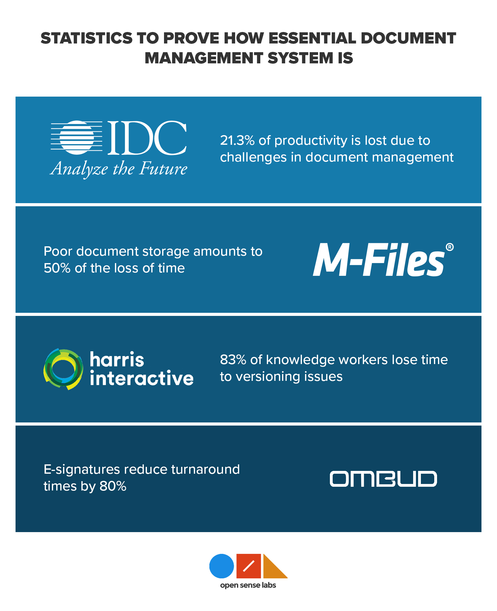 Infographics with statistical information written below the logos of IDC, M-files, Harris interactive, and Ombud