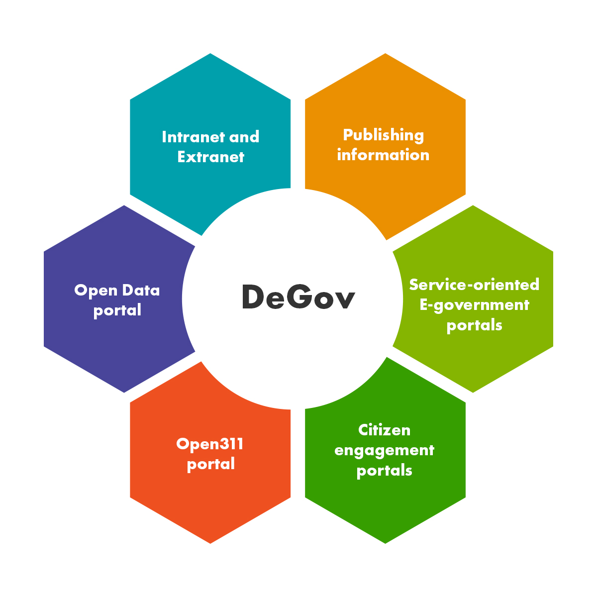 An infographic with 6 parts describing the use case of DeGov.