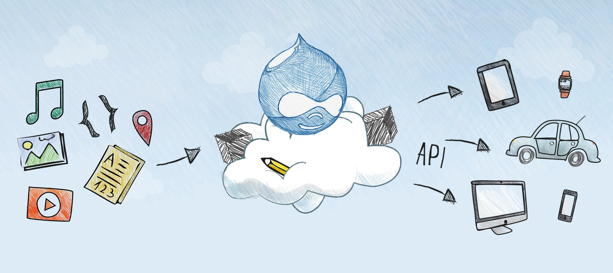 blue drupal logo placed on a cloud with a pencil where the left side has all the types of content images and the right side has the images of a various device