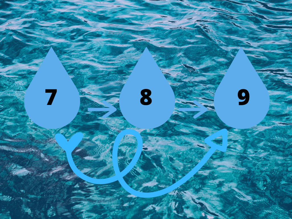 Three drop like icons with numbers 7, 8 and 9 written inside each of them respectively and arrows connecting them