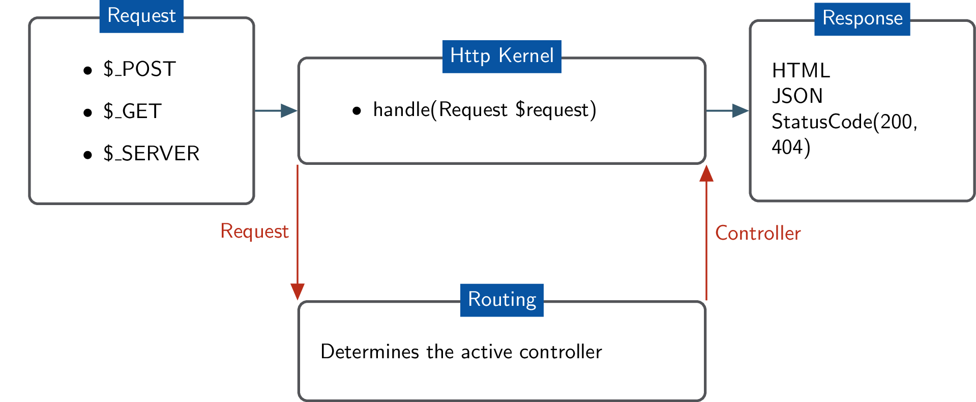 A flowchart on how a routing system sends a request to HTTP kernel