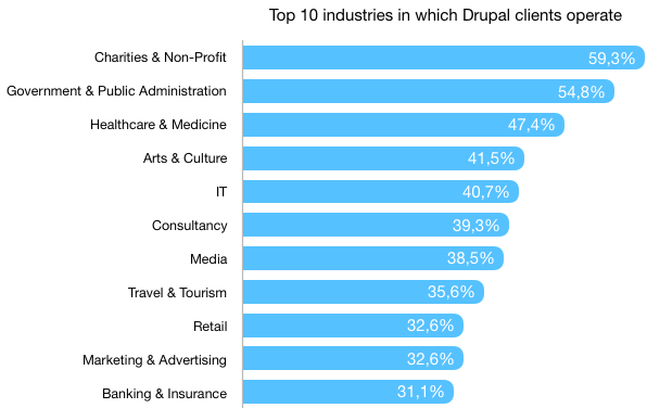 A horizontal bar graph of 10 different sectors in which Drupal clients operate