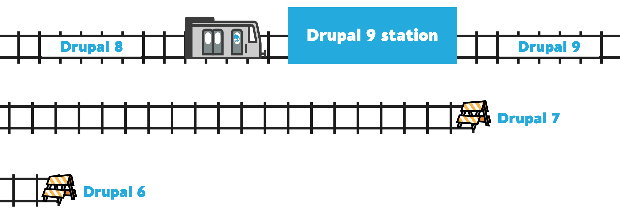 Different train tracks are used to describe the difference between various Drupal versions.