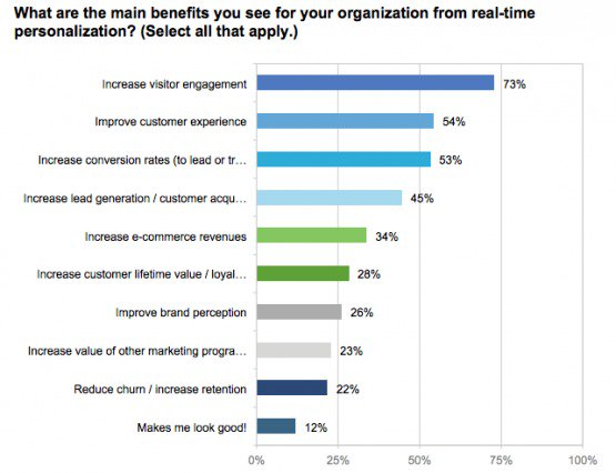 Personalization survey results; benefits of personalization by Evergage