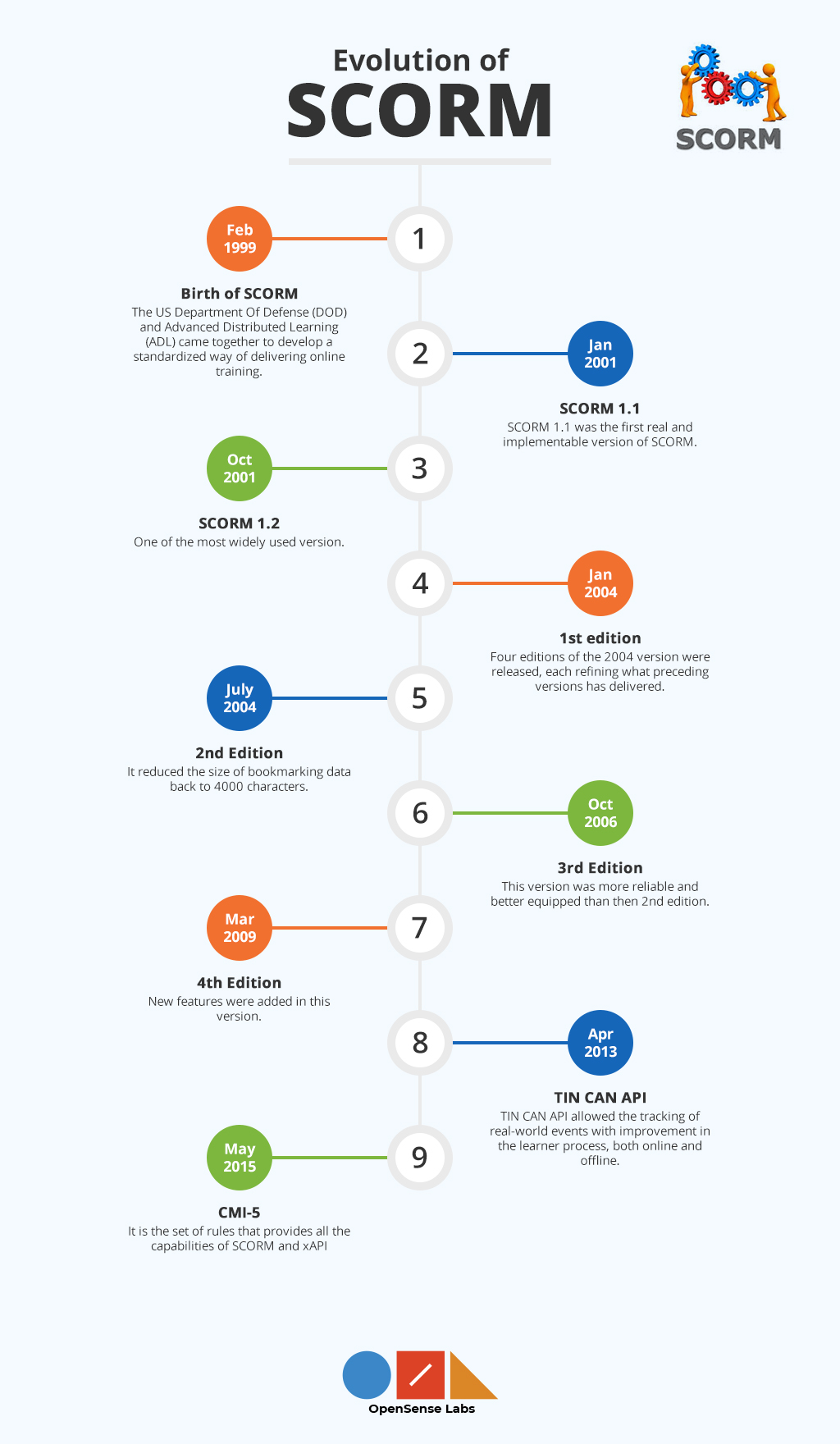 Infographic on the evolution of SCORM