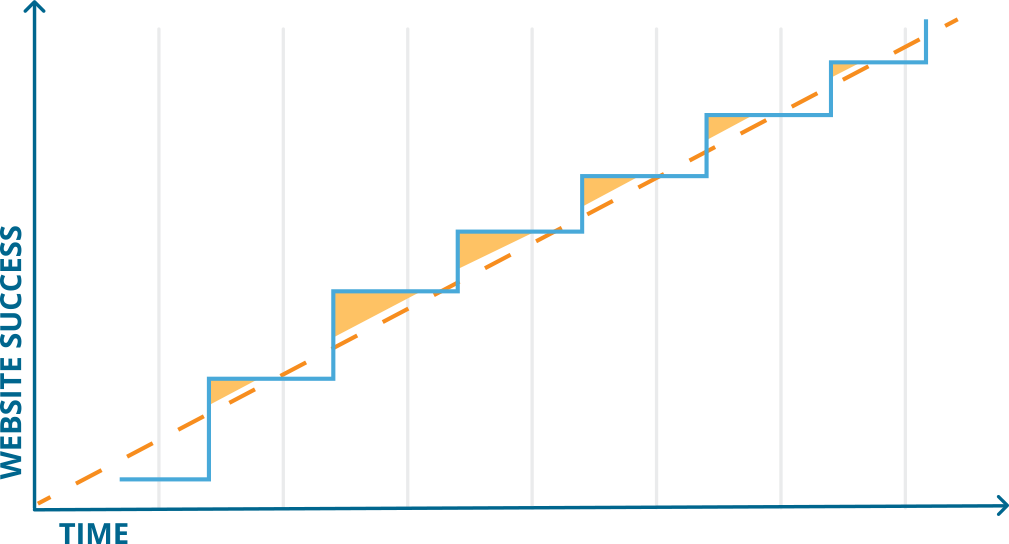 A line graph is showing the correct strategy to be implemented during website redesign.