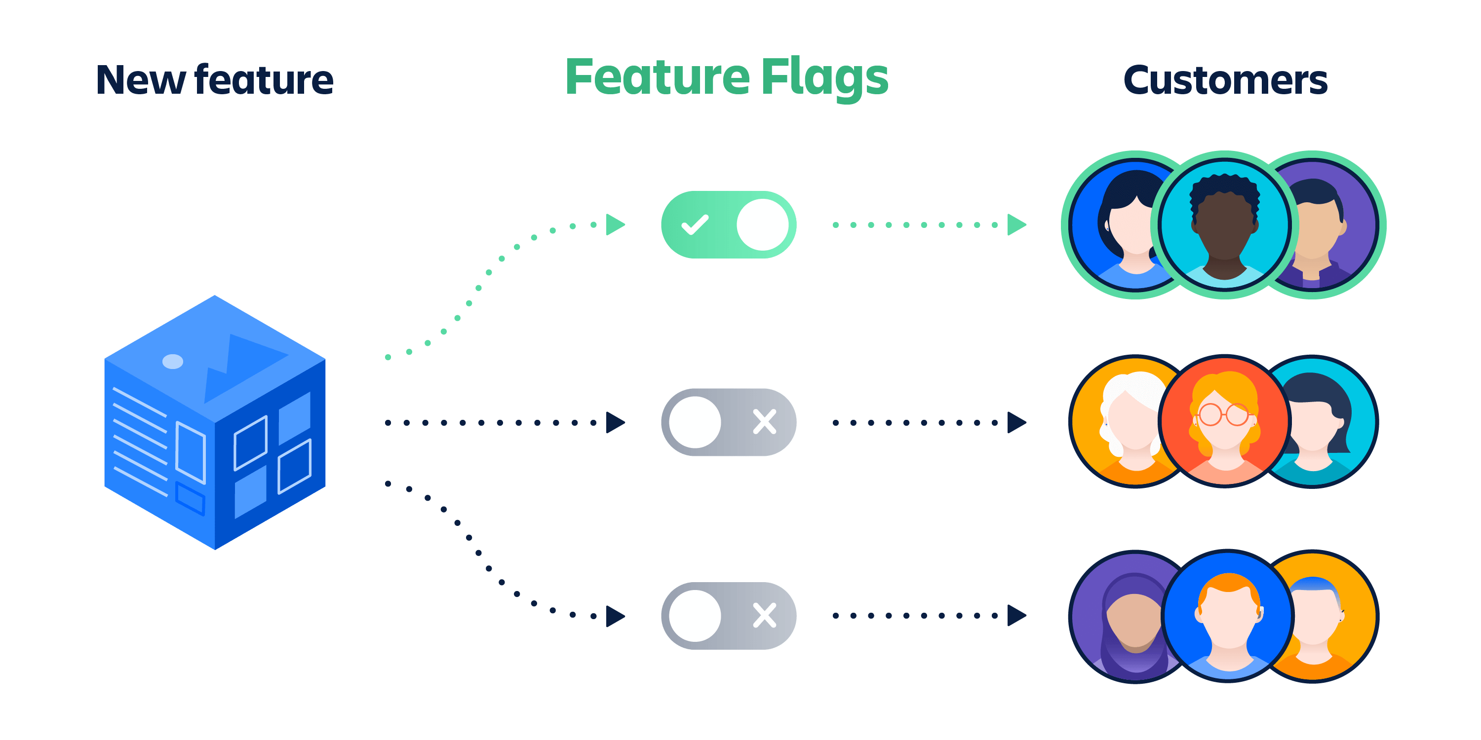 Illustration image showing a feature flagging diagram with a new feature as a blue colour cube, one toggle on/off button switched on in green color and other two toggles on/off button is switched off stage and customer faces in various colours