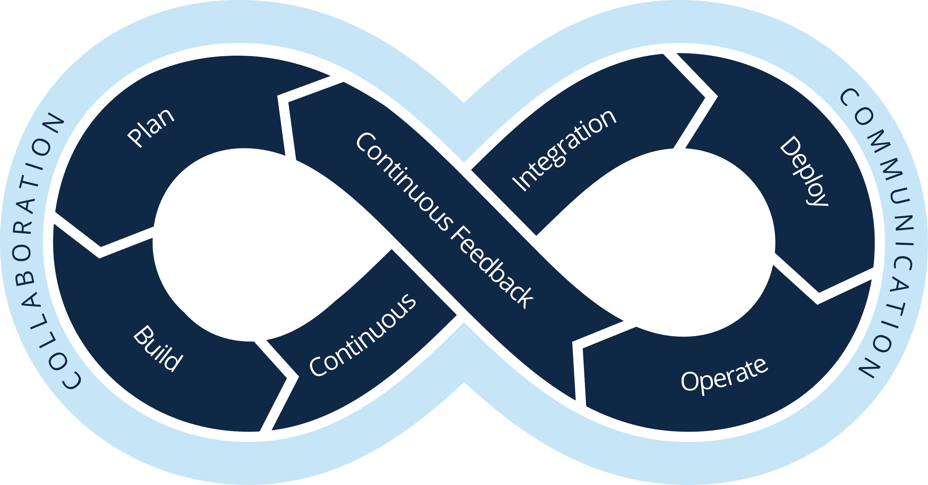 Illustration showing an infinity-shaped spiral explaining DevOps