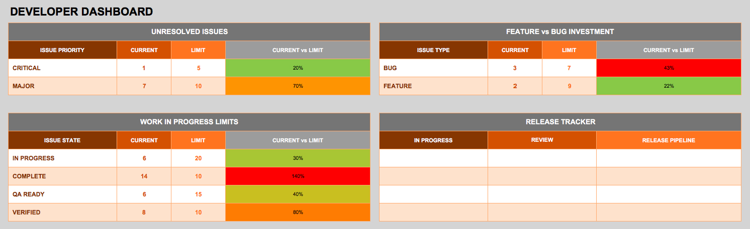 A table with rows and columns describing a DevOps Dashboard Template