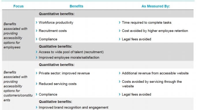 Grey and white table containing three columns talking about the benefits of compliance to web accessibility and explanation on how these benefits were measured