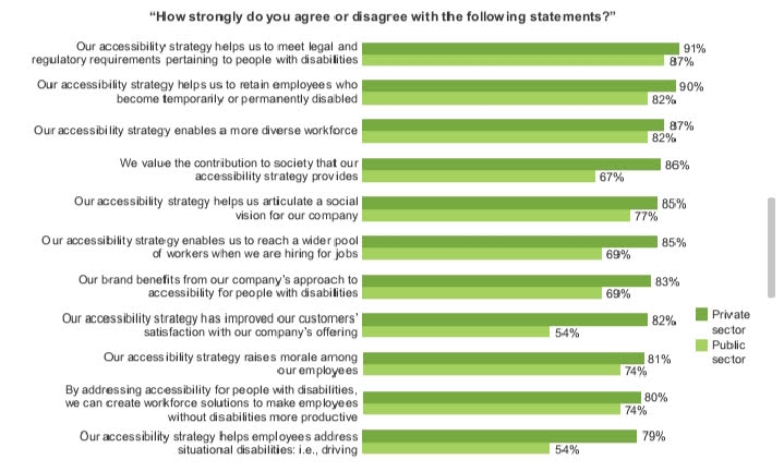 Survey consisting of questions related to web accessibility, using light and dark green bars for yes and no