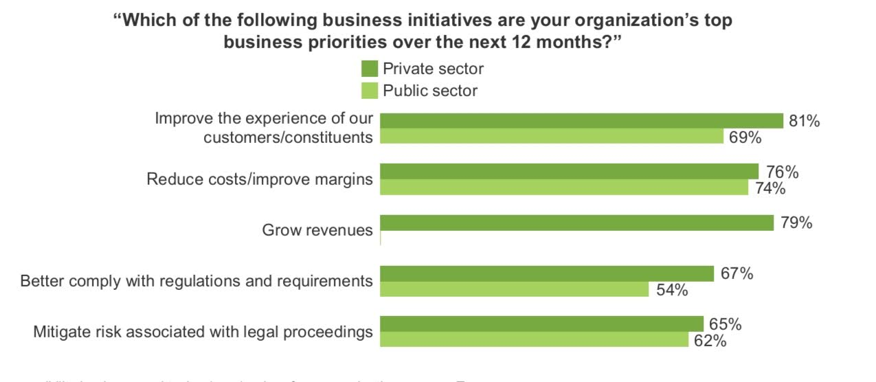 Light and dark green bar chart talking about the top business priorities of some organisations