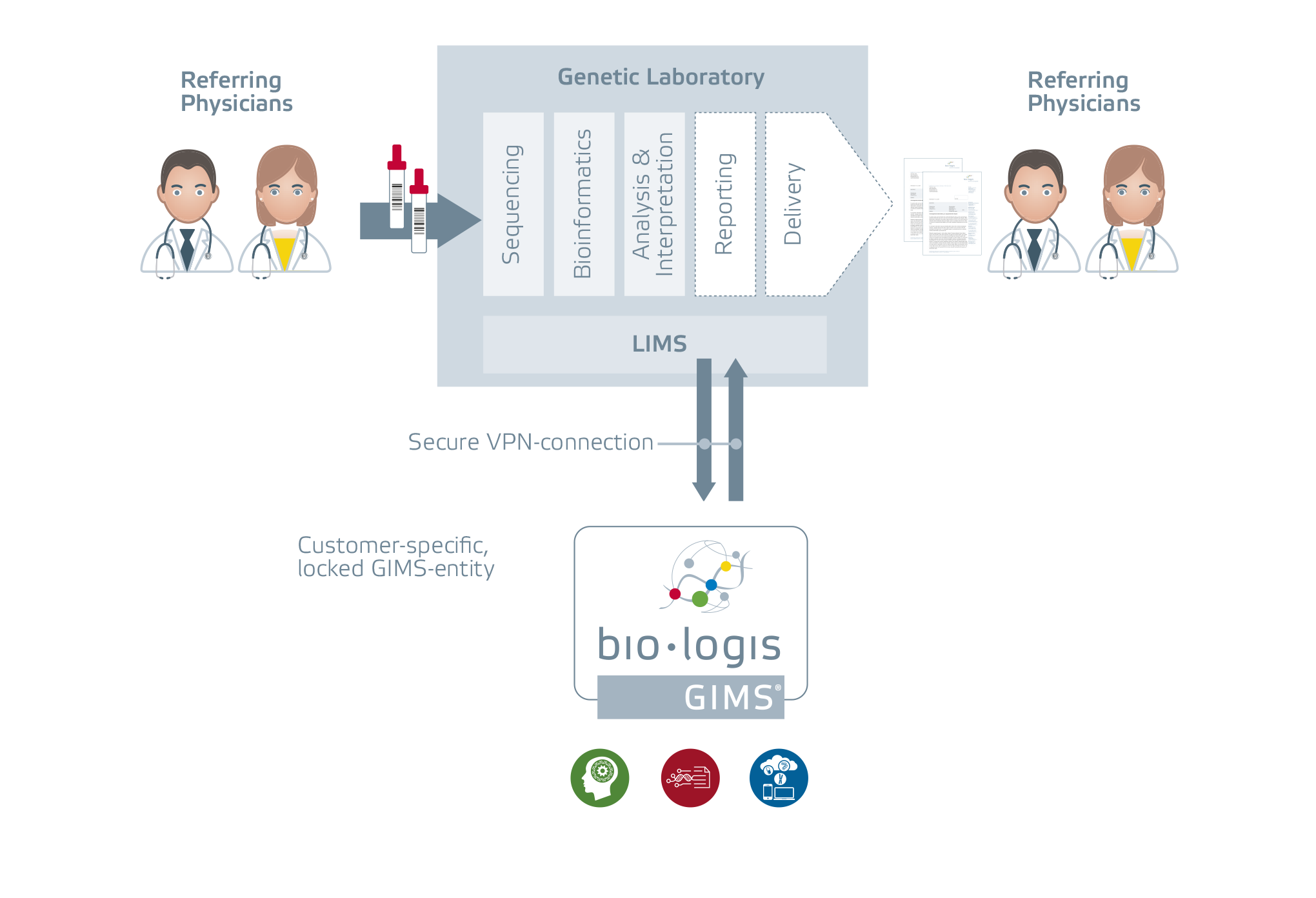 Flowchart showing icons representing physicians shows the working of Genetic Information Management Suite