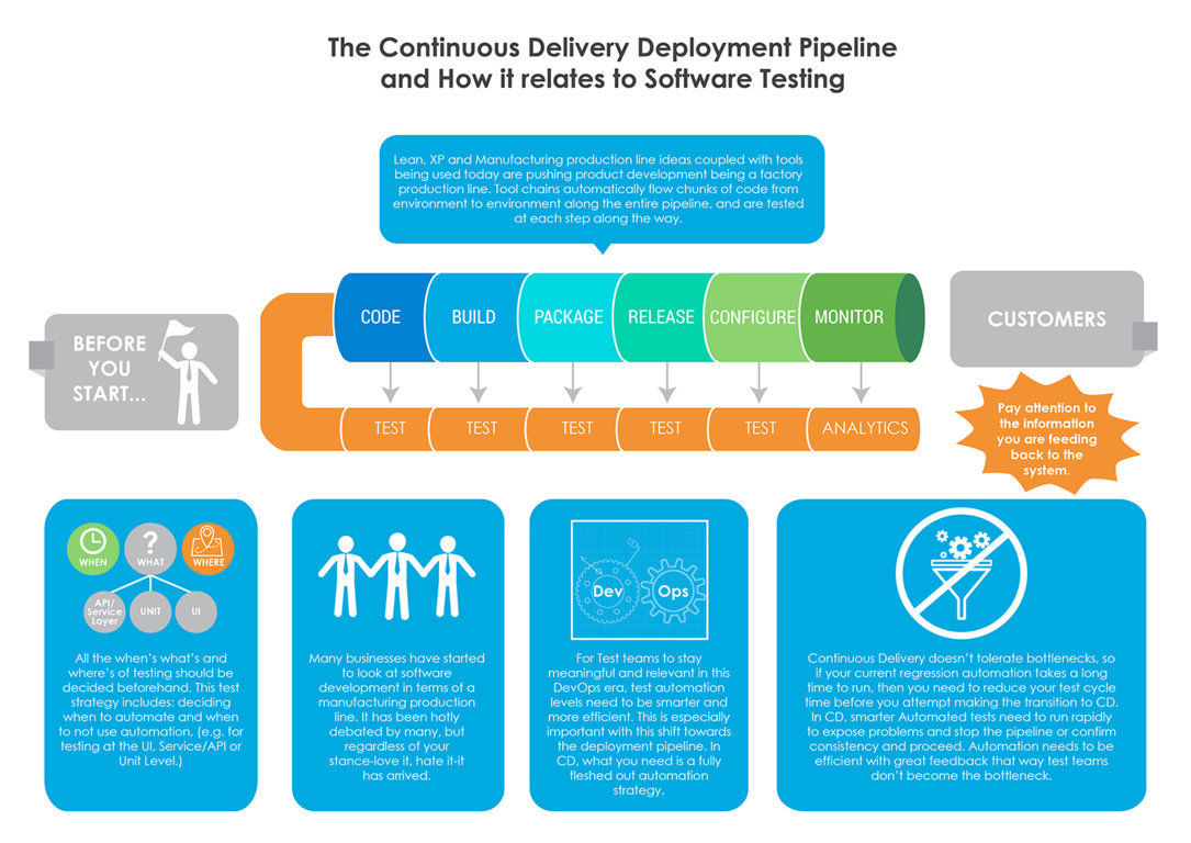 Infographics showing continuous delivery deployment pipeline through cylindrical and rectangular shapes