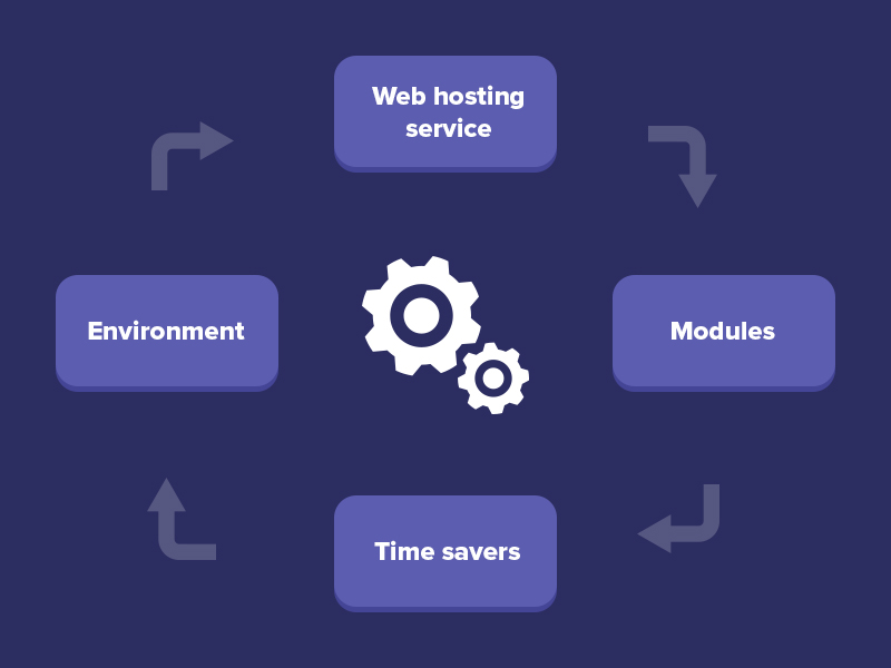 Blue Background with four square in four different directions, each pointing to each other in an iterative form. The boxes state web hosting service, modules, time savers and environment respectively