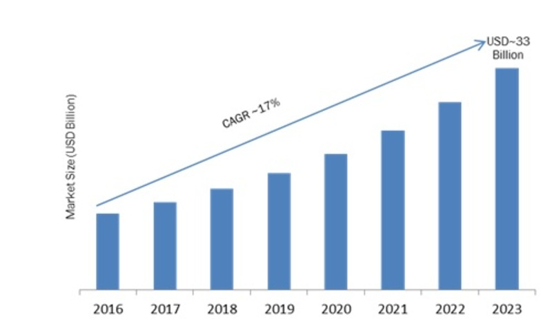 A bar graph showing the CAGR of microservices from 2016 to 2023