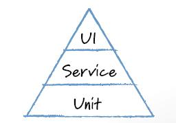Image showing mike cohens test automation pyramid in triangle shape having blue outlining divided into three levels as Unit, Service and UI from bottom to top