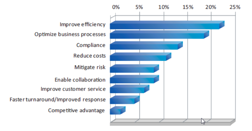 Horizontal bar graph showing how ECM deployments help the most in improving efficiency and other factors side by side.