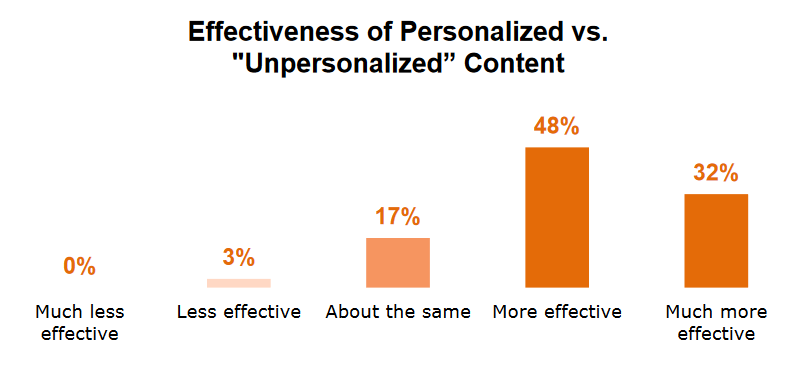 Personalization effectiveness graph; bar graph on effectiveness of personalized content;