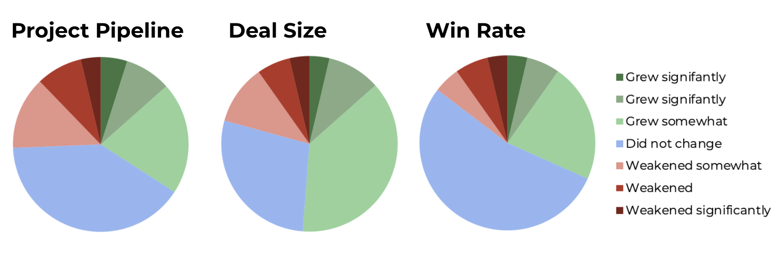 Three piecharts with multi coloured regions to explain Drupal project pipeline, deal size and win rates