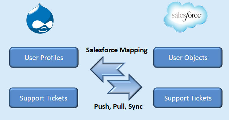 Drupal logo on the left upper side of the page, on the right upper side is the salesforce logo. Below both the images are two rectangles stating user profiles and support tickets