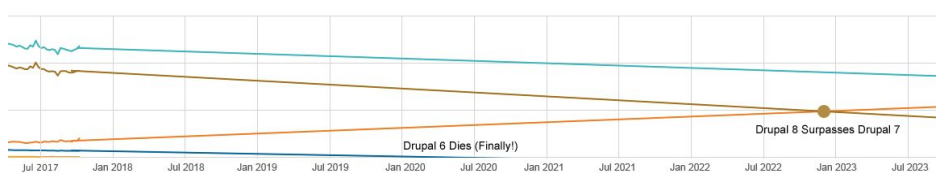 Graph showing Drupal 8 surpassing Drupal 7